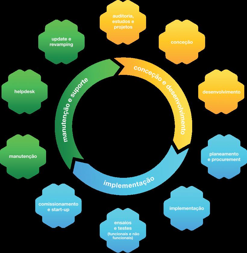Ciclo de Competências